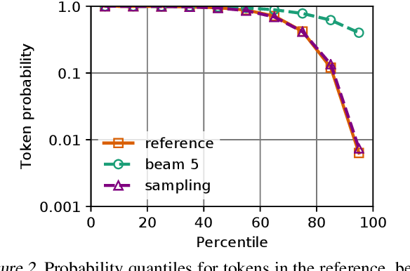Figure 3 for Analyzing Uncertainty in Neural Machine Translation