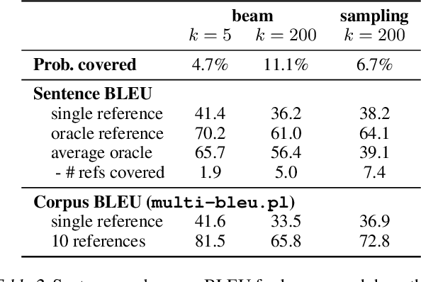 Figure 4 for Analyzing Uncertainty in Neural Machine Translation