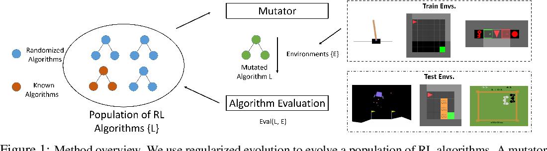 Figure 1 for Evolving Reinforcement Learning Algorithms