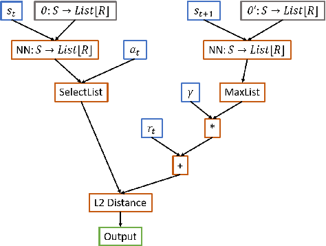 Figure 3 for Evolving Reinforcement Learning Algorithms