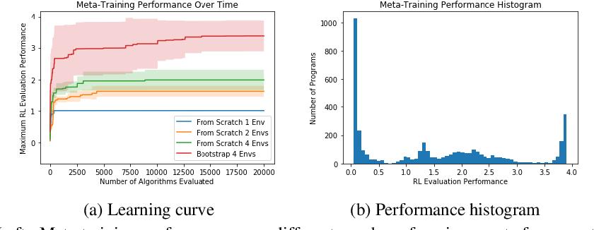 Figure 4 for Evolving Reinforcement Learning Algorithms