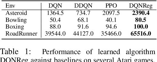 Figure 2 for Evolving Reinforcement Learning Algorithms