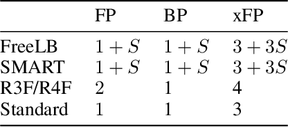 Figure 1 for Better Fine-Tuning by Reducing Representational Collapse