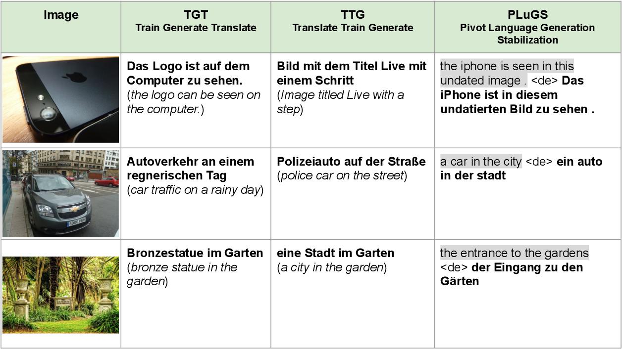 Figure 1 for Cross-modal Language Generation using Pivot Stabilization for Web-scale Language Coverage