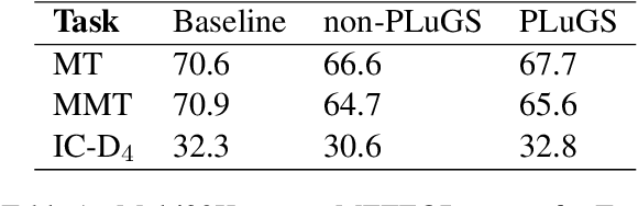 Figure 2 for Cross-modal Language Generation using Pivot Stabilization for Web-scale Language Coverage