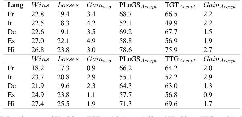 Figure 4 for Cross-modal Language Generation using Pivot Stabilization for Web-scale Language Coverage