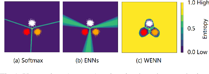 Figure 1 for Multidimensional Uncertainty-Aware Evidential Neural Networks