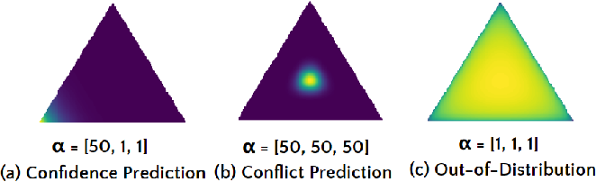 Figure 3 for Multidimensional Uncertainty-Aware Evidential Neural Networks