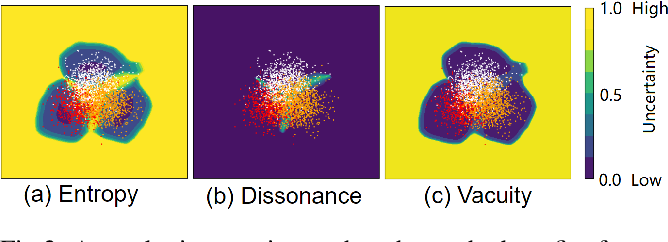 Figure 4 for Multidimensional Uncertainty-Aware Evidential Neural Networks