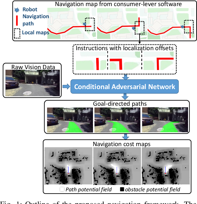 Figure 1 for Towards navigation without precise localization: Weakly supervised learning of goal-directed navigation cost map
