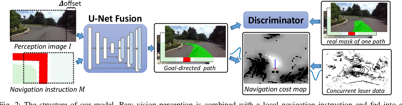 Figure 3 for Towards navigation without precise localization: Weakly supervised learning of goal-directed navigation cost map