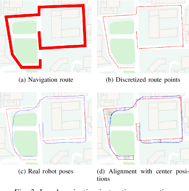 Figure 4 for Towards navigation without precise localization: Weakly supervised learning of goal-directed navigation cost map