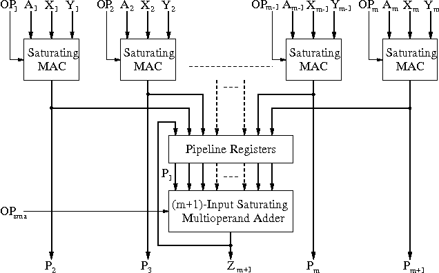 Figure 2: Saturating MAC Units with Feedback.