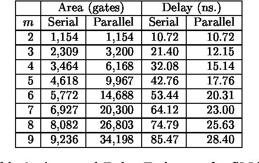 Table 3: Area and Delay Estimates for SMAs.