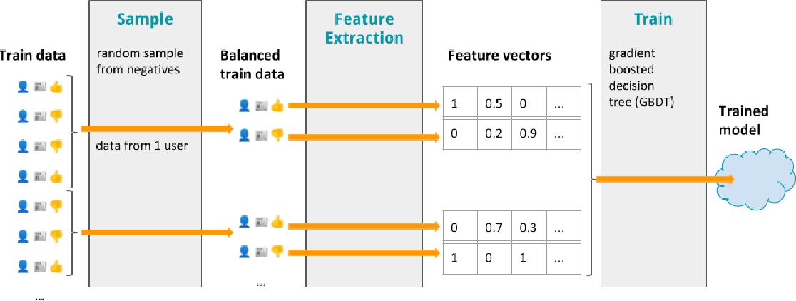 Figure 1 for Beyond Optimizing for Clicks: Incorporating Editorial Values in News Recommendation