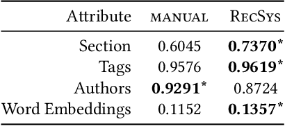 Figure 4 for Beyond Optimizing for Clicks: Incorporating Editorial Values in News Recommendation