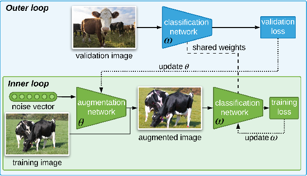 Figure 1 for Learning Data Augmentation with Online Bilevel Optimization for Image Classification