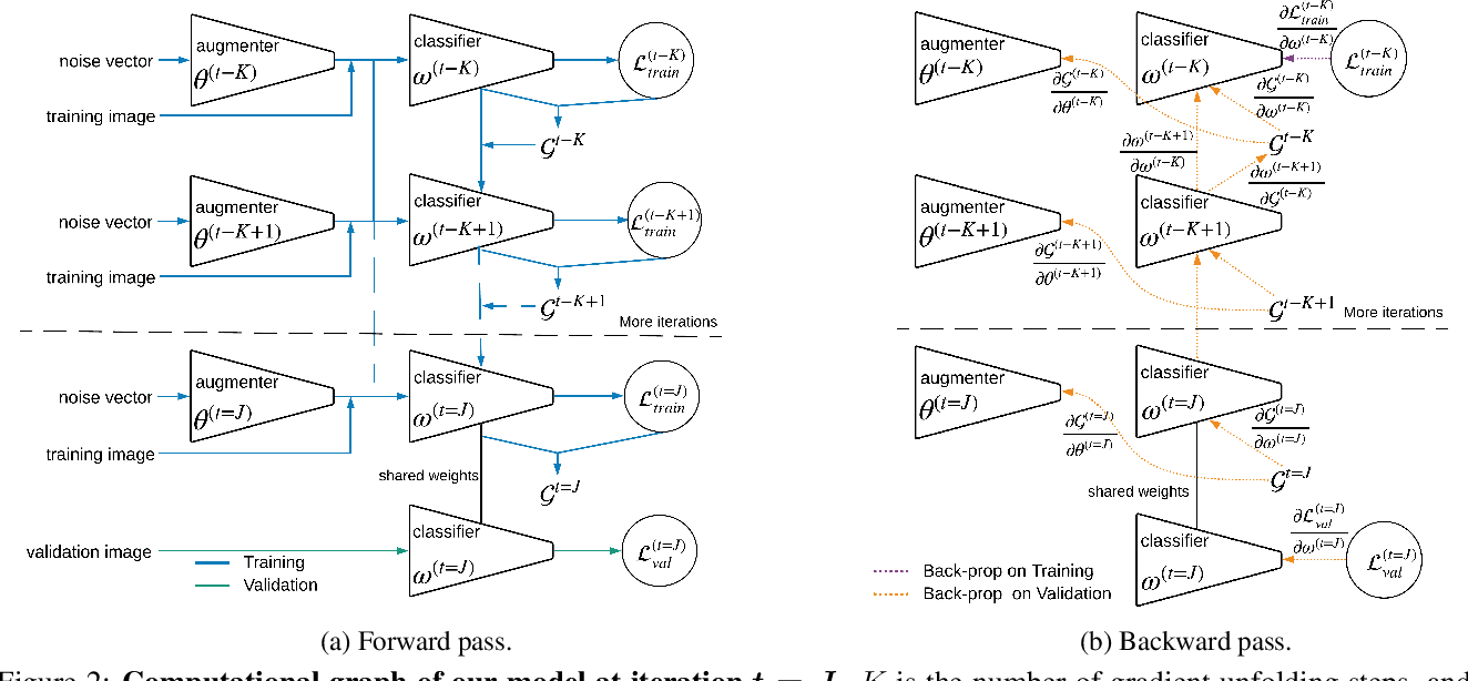 Figure 3 for Learning Data Augmentation with Online Bilevel Optimization for Image Classification