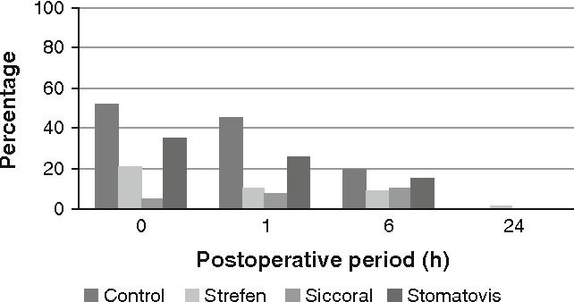 Figure 1 from Comparison of Siccoral® spray, Stomatovis