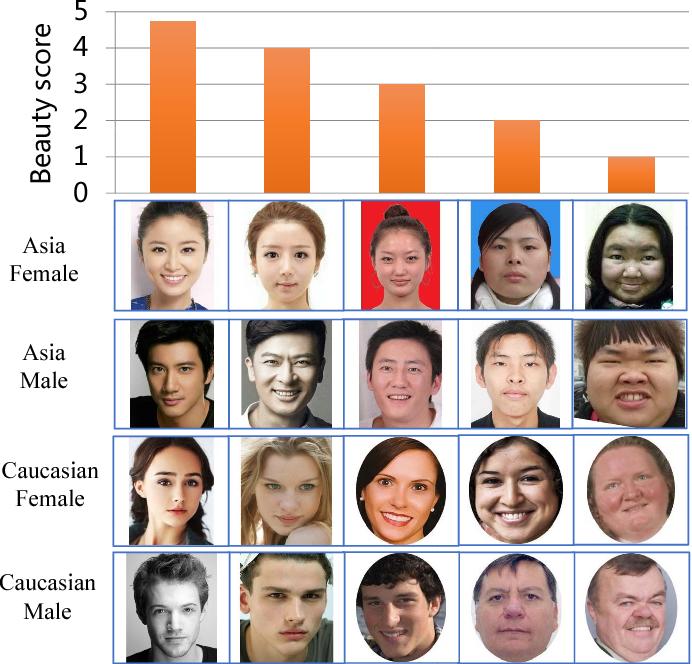 Figure 1 for SCUT-FBP5500: A Diverse Benchmark Dataset for Multi-Paradigm Facial Beauty Prediction