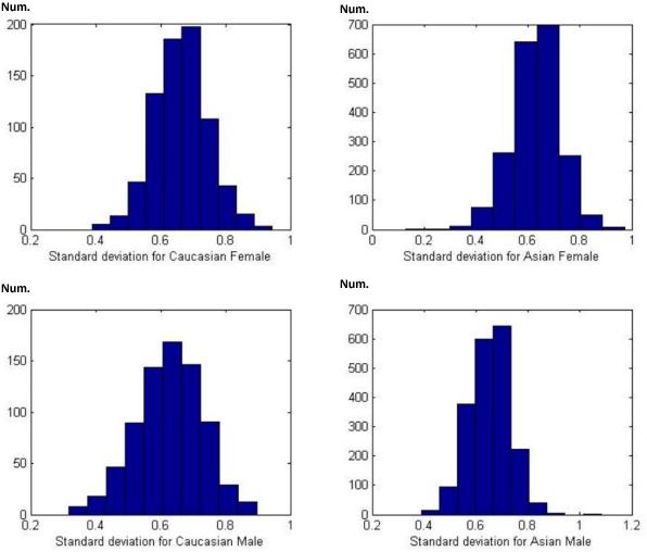 Figure 3 for SCUT-FBP5500: A Diverse Benchmark Dataset for Multi-Paradigm Facial Beauty Prediction