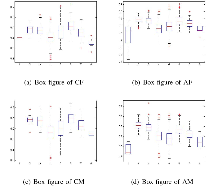 Figure 4 for SCUT-FBP5500: A Diverse Benchmark Dataset for Multi-Paradigm Facial Beauty Prediction