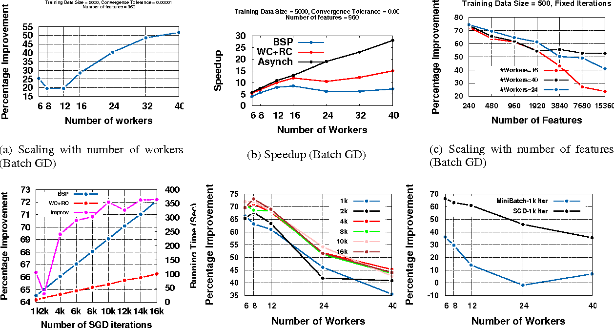 Figure 1 for Parameter Database : Data-centric Synchronization for Scalable Machine Learning