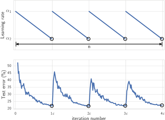Figure 3 for Averaging Weights Leads to Wider Optima and Better Generalization