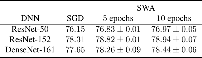 Figure 4 for Averaging Weights Leads to Wider Optima and Better Generalization