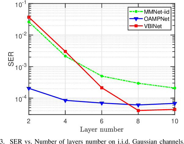Figure 3 for A Variational Bayesian Inference-Inspired Unrolled Deep Network for MIMO Detection