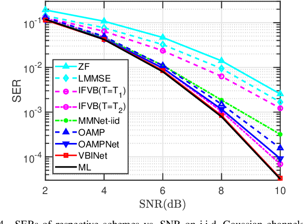 Figure 4 for A Variational Bayesian Inference-Inspired Unrolled Deep Network for MIMO Detection