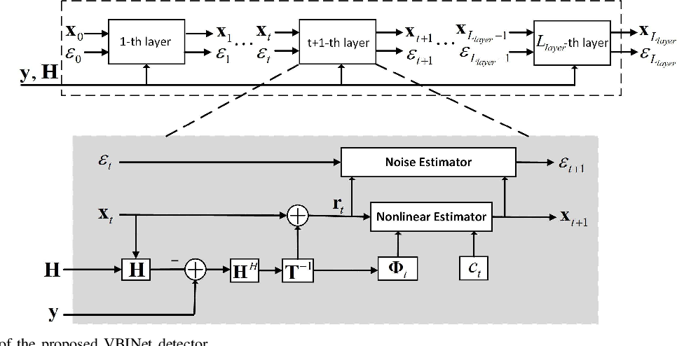 Figure 1 for A Variational Bayesian Inference-Inspired Unrolled Deep Network for MIMO Detection