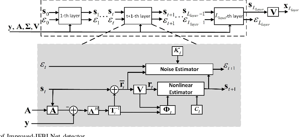 Figure 2 for A Variational Bayesian Inference-Inspired Unrolled Deep Network for MIMO Detection