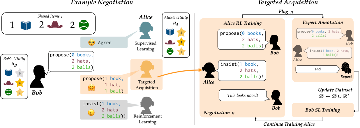 Figure 1 for Targeted Data Acquisition for Evolving Negotiation Agents