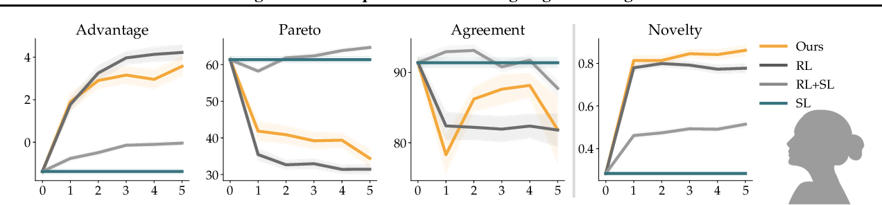 Figure 3 for Targeted Data Acquisition for Evolving Negotiation Agents
