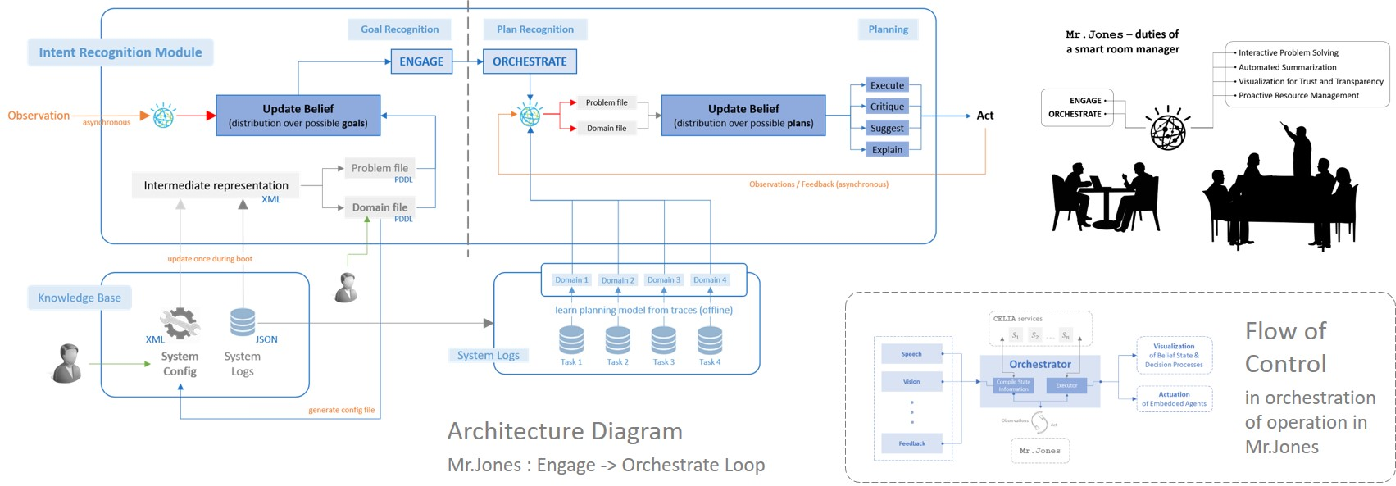 Figure 1 for Visualizations for an Explainable Planning Agent