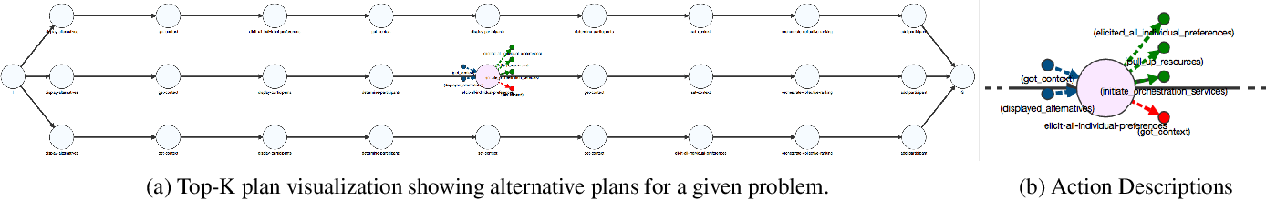 Figure 3 for Visualizations for an Explainable Planning Agent