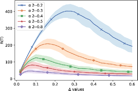 Figure 2 for Stochastic bandits with arm-dependent delays