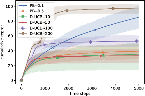Figure 3 for Stochastic bandits with arm-dependent delays