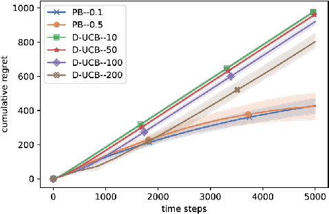 Figure 4 for Stochastic bandits with arm-dependent delays