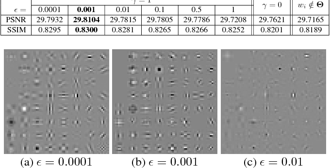 Figure 4 for Orthogonally Regularized Deep Networks For Image Super-resolution