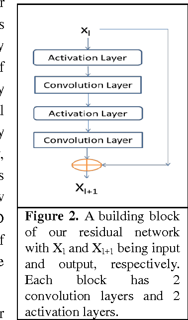Figure 3 for Predicting membrane protein contacts from non-membrane proteins by deep transfer learning