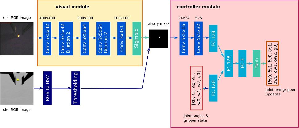 Figure 2 for How to Close Sim-Real Gap? Transfer with Segmentation!