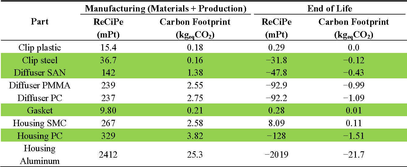 Table 9 from The Influence of Different Recycling Scenarios