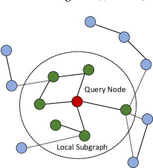 Figure 1 for Efficient Localized Inference for Large Graphical Models