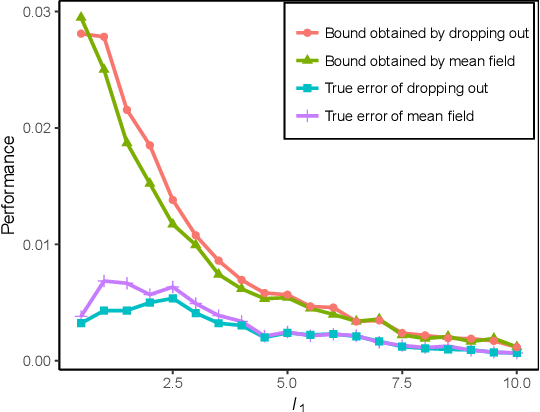 Figure 3 for Efficient Localized Inference for Large Graphical Models