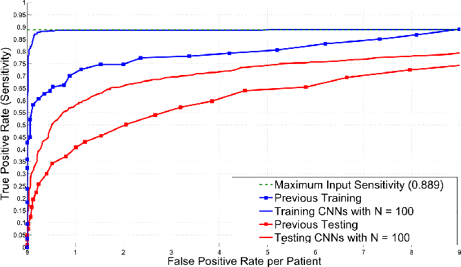 Figure 2 for Improving Computer-aided Detection using Convolutional Neural Networks and Random View Aggregation