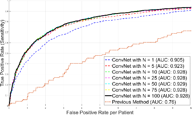 Figure 4 for Improving Computer-aided Detection using Convolutional Neural Networks and Random View Aggregation