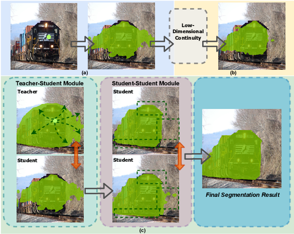Figure 1 for Seminar Learning for Click-Level Weakly Supervised Semantic Segmentation