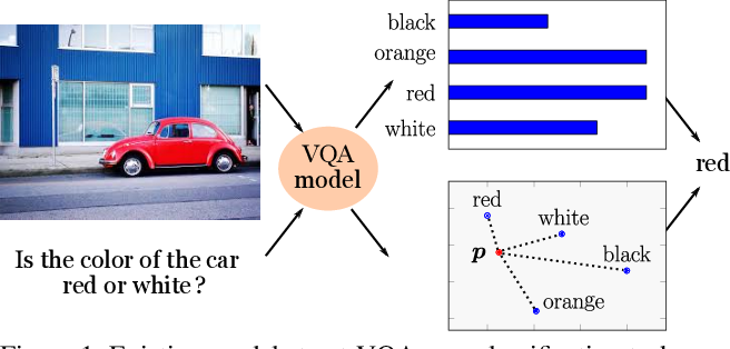 Figure 1 for Visual Question Answering with Prior Class Semantics